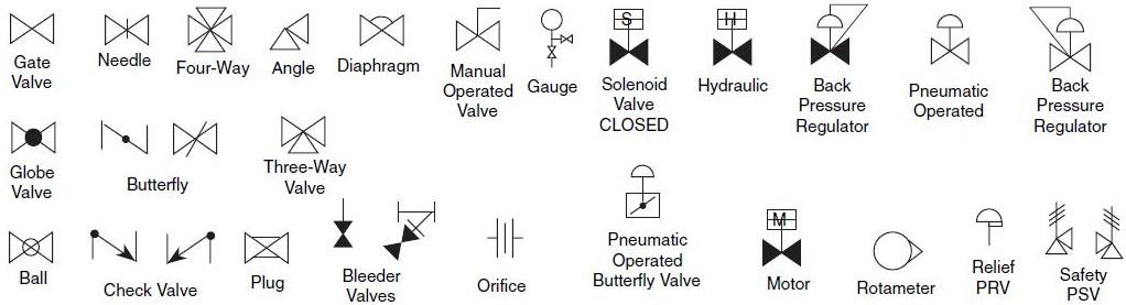 Valve & Pneumatic Symbols on